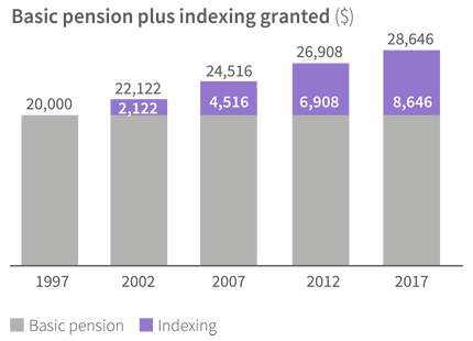 Image: graph showing the basic pension plus indexing granted in dollars